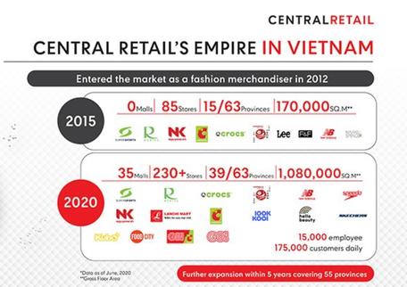 """Doanh thu vượt 1 tỷ USD, Central Group """"phả hơi nóng"""" vào Vincommerce, Saigon Co.op trong cuộc đua dẫn đầu thị trường bán lẻ Việt Nam - Ảnh 1."""