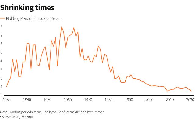 Chiến lược mua giữ của Buffett dần lỗi thời, nhà đầu tư ngày càng thích lướt sóng - Ảnh 1.