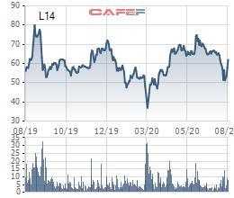 Licogi 14 (L14) phát hành cổ phiếu trả cổ tức và cổ phiếu thưởng tổng tỷ lệ 32% - Ảnh 1.