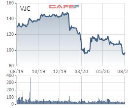 Vietjet quyết định đưa gần 18 triệu cổ phiếu quỹ ra bán cho nhà đầu tư chiến lược - Ảnh 1.