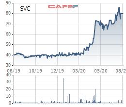 Savico (SVC) chốt danh sách cổ đông phát hành số cổ phiếu thưởng trị giá 666 tỷ đồng - Ảnh 1.