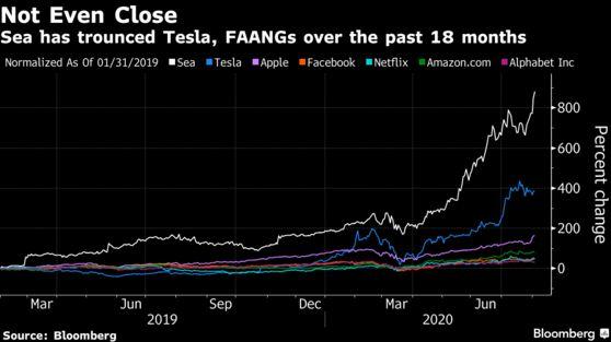 Chân dung cổ phiếu hot nhất thế giới: Công ty vẫn đang lỗ nhưng giá đã tăng 880%, được gọi là Alibaba phiên bản mini nhưng cũng bị gọi là bong bóng công nghệ! - Ảnh 1.