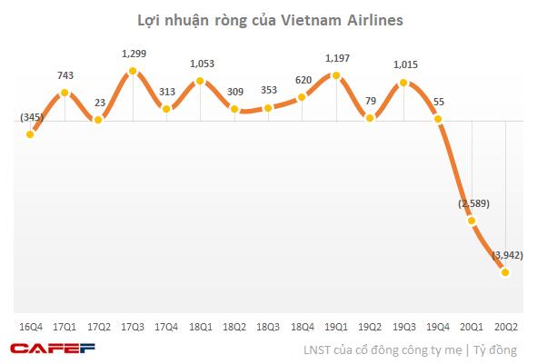 Doanh thu quý 2 bằng ¼ cùng kỳ, Vietnam Airlines lỗ kỷ lục 4.000 tỷ, vay nợ ngắn hạn tăng mạnh - Ảnh 2.