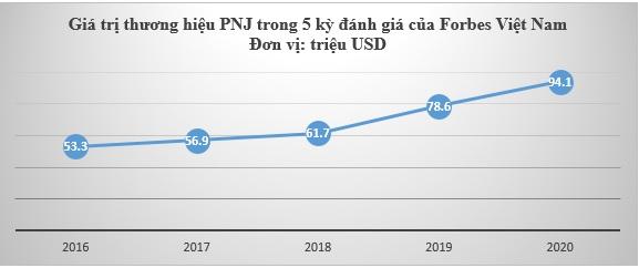 PNJ tiếp tục giữ vững vị trí số 1 ngành hàng tiêu dùng trong Top 50 thương hiệu dẫn đầu 2020 - Ảnh 1.