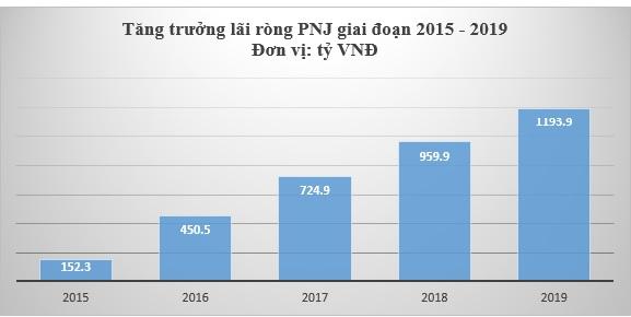 PNJ tiếp tục giữ vững vị trí số 1 ngành hàng tiêu dùng trong Top 50 thương hiệu dẫn đầu 2020 - Ảnh 2.