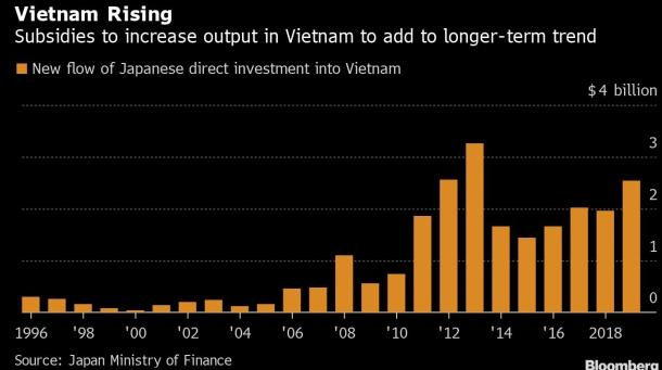 Bloomberg: Nhật Bản cắt giảm phụ thuộc từ Trung Quốc có thể thúc đẩy kinh tế Việt Nam - Ảnh 1.