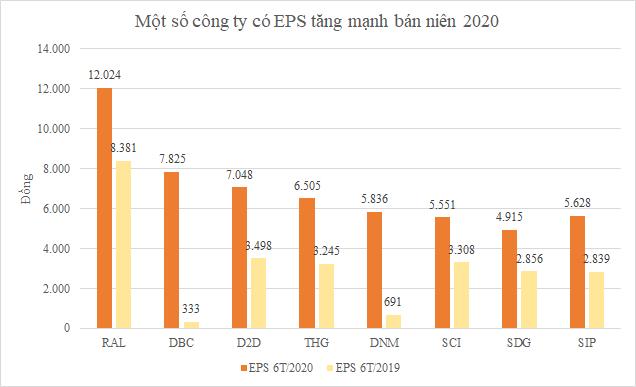 Các công ty có EPS cao nhất bán niên 2020: Bất ngờ với RAL, Dabaco và Danameco - Ảnh 3.