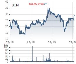 Cổ phiếu BCM của Becamex IDC sẽ giao dịch phiên cuối trên UpCom vào 19/8/2020 - Ảnh 2.