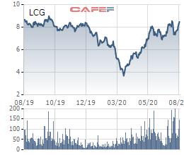 Đặt lệnh mua bán cổ phiếu quỹ ngoài biên độ, Licogi 16 (LCG) bị UBCK phạt - Ảnh 1.