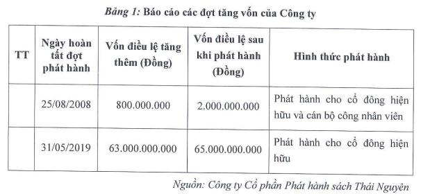 Phát hành sách Thái Nguyên (STH) chào bán 13 triệu cổ phiếu để mua lại dự án đầu tư trường học từ Thương mại Thái Hưng - Ảnh 2.
