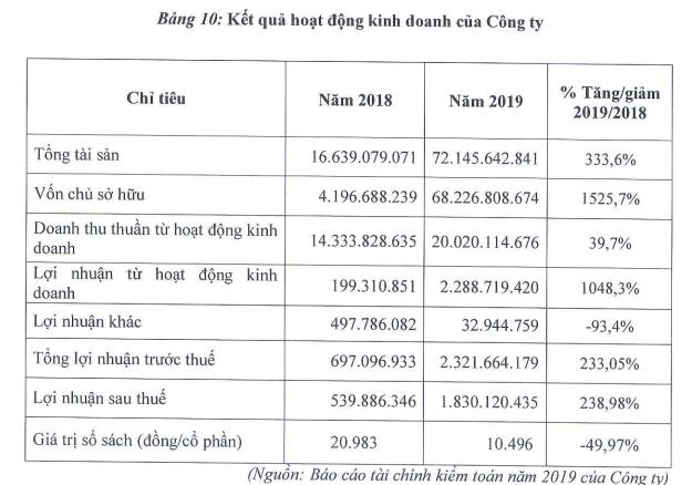 Phát hành sách Thái Nguyên (STH) chào bán 13 triệu cổ phiếu để mua lại dự án đầu tư trường học từ Thương mại Thái Hưng - Ảnh 3.