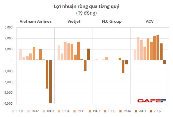 Từ Vietnam Airlines đến ACV đều lỗ nặng, nhiều công ty logistics hàng không vẫn sống khỏe lãi cao - Ảnh 1.