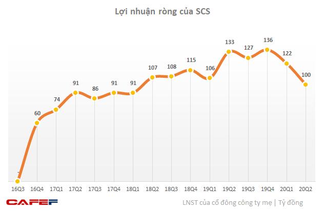 Từ Vietnam Airlines đến ACV đều lỗ nặng, nhiều công ty logistics hàng không vẫn sống khỏe lãi cao - Ảnh 3.