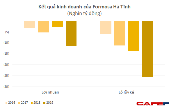 Kết quả kinh doanh của Formosa Hà Tĩnh