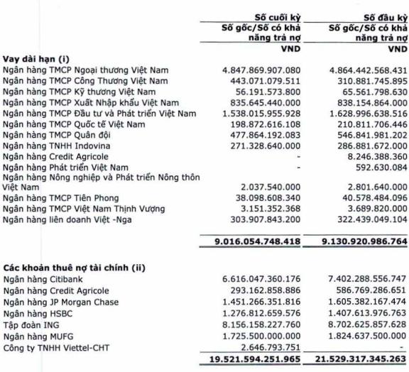 Vietcombank và hàng loạt ngân hàng giải cứu thanh khoản cho Vietnam Airlines: 6 tháng được cấp thêm hơn 5.000 tỷ vốn vay ngắn hạn - Ảnh 2.