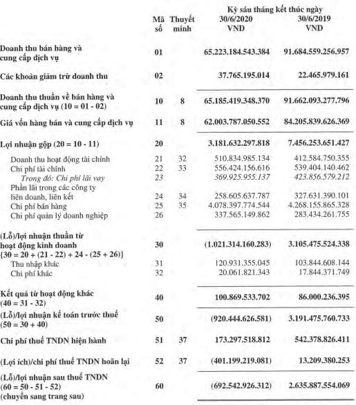 Petrolimex (PLX) ghi nhận khoản lợi ích thuế TNDN hoãn lại 397 tỷ sau soát xét, lỗ nửa đầu năm đã giảm mạnh xuống còn 692 tỷ đồng - Ảnh 1.