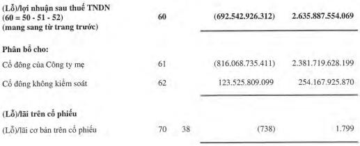 Petrolimex (PLX) ghi nhận khoản lợi ích thuế TNDN hoãn lại 397 tỷ sau soát xét, lỗ nửa đầu năm đã giảm mạnh xuống còn 692 tỷ đồng - Ảnh 2.