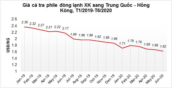 Xuất khẩu cá tra sang Trung Quốc dự báo tiếp tục gặp khó - Ảnh 1.