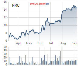 Bất động sản Netland (NRC) chào bán 88,8 triệu cổ phiếu, tăng V ĐL thêm hơn 300% - Ảnh 1.