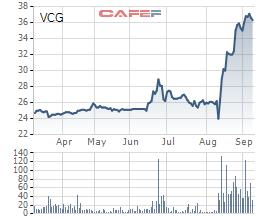Hoàn tất thoái vốn, An Khánh JVC không còn là công ty liên kết của Vinaconex - Ảnh 1.