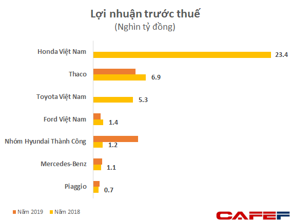 Bất chấp nhu cầu ô tô tăng mạnh, doanh thu của Honda Việt Nam đã vượt 100.000 nghìn tỷ đồng, lợi nhuận lớn hơn Thaco, Thành Công, Toyota, Ford, Mercedes… cộng lại - Ảnh 4.