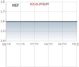 Thị giá 2.000 đồng/cp, Meinfa lại gây bất ngờ khi phát hành cổ phiếu ESOP giá 30.000 đồng - Ảnh 1.