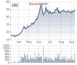 Dabaco (DBC) sẽ chuyển 634 tỷ lợi nhuận về công ty mẹ để chia cổ tức - Ảnh 1.
