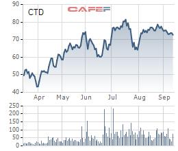 Coteccons (CTD) tiếp tục thay đổi loạt nhân sự chủ chốt - Ảnh 1.