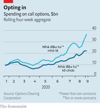 The Economist: Hãy cẩn thận với sức mạnh của những nhà đầu tư nhỏ lẻ được trang bị vũ khí là hợp đồng phái sinh - Ảnh 2.