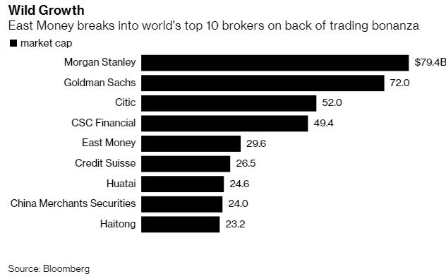 Hưởng lợi từ cơn sốt chứng khoán, một công ty Trung Quốc bất ngờ lọt top 10 nhà môi giới lớn nhất thế giới, vốn hóa vượt Credit Suisse - Ảnh 1.