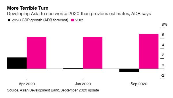 Lần đầu tiên trong gần 60 năm, kinh tế châu Á suy giảm - Ảnh 1.