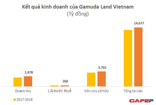 Gamuda Land đang lãi lớn với 2 dự án tại Việt Nam - Ảnh 1.