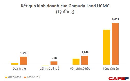 Gamuda Land đang lãi lớn với 2 dự án tại Việt Nam - Ảnh 2.