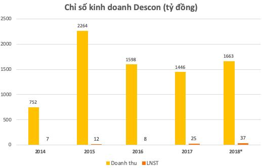 Sau 2 năm bị yêu cầu mở thủ tục phá sản, Descon đang muốn quay lại sàn niêm yết? - Ảnh 1.