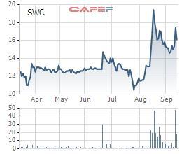 Sotrans chỉ mua được 9% cổ phiếu Sowatco (SWC) đã đăng ký - Ảnh 1.