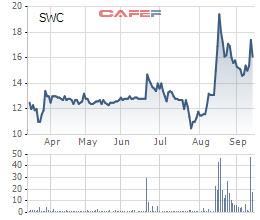 Sotrans chỉ mua được 6 triệu cổ phiếu Sowatco trong tổng số 67 triệu cổ phiếu đăng ký - Ảnh 1.