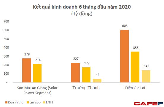 So găng những doanh nghiệp điện mặt trời trên sàn chứng khoán - Ảnh 1.