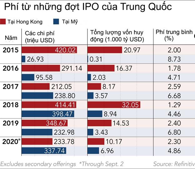 Ngân hàng, công ty môi giới Trung Quốc hưởng lợi lớn nhờ doanh nghiệp đổ xô IPO ở Hồng Kông sau những đe dọa từ Mỹ - Ảnh 1.
