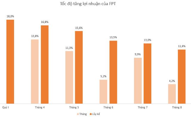 FPT lãi sau thuế 2.785 tỷ đồng sau 8 tháng, tăng 11,6% - Ảnh 2.