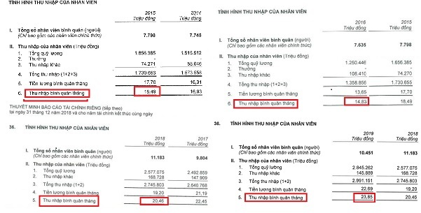 CEO VPBank hứa tăng lương, thu nhập nhân viên 5 năm gần đây ra sao? - Ảnh 2.