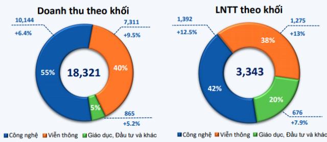 FPT lãi sau thuế 2.785 tỷ đồng sau 8 tháng, tăng 11,6% - Ảnh 3.
