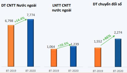 FPT lãi sau thuế 2.785 tỷ đồng sau 8 tháng, tăng 11,6% - Ảnh 4.
