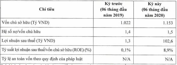 Không chỉ sớm trả 500 tỷ nợ trước hạn, chủ quản Mì 3 miền còn bất ngờ với mức LNST 6 tháng đột biến gấp trăm lần, bằng tổng của nhiều năm cộng lại - Ảnh 1.