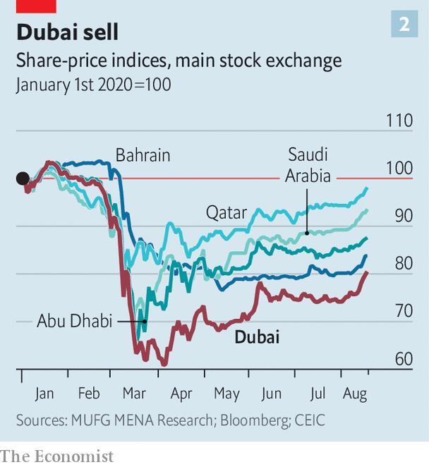 Tham vọng trở thành một trong những trung tâm tài chính hàng đầu thế giới, liệu Dubai có thành công? (P.1)  - Ảnh 1.