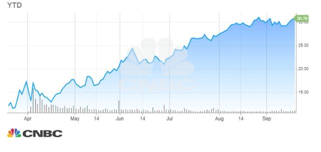 Cổ phiếu công ty 105 tuổi tốt nhất năm của S&P 500 - Ảnh 2.