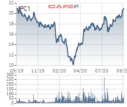 [Hot Stock] Chuyển hướng sang lĩnh vực năng lượng, cổ phiếu PC1 lên mức cao nhất trong 1 năm  - Ảnh 1.