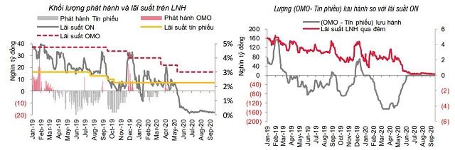 Kỳ vọng NHNN giảm lãi suất điều hành - Ảnh 1.