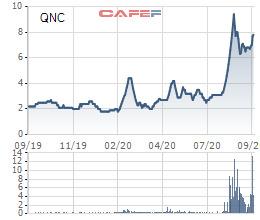 Gần 39 triệu cổ phiếu QNC sắp hủy niêm yết trên HNX - Ảnh 1.