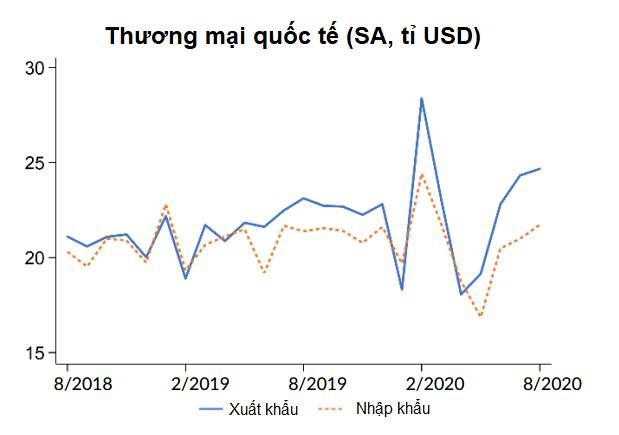 Ngân hàng Thế giới: FDI tháng 8 của Việt Nam dường như tạm ngưng - Ảnh 3.