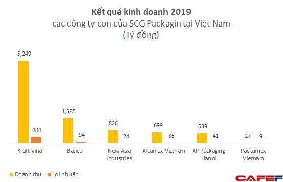Sở hữu hàng loạt công ty lớn tại Việt Nam, SCG Packaging dự kiến thu về 1,27 tỷ USD trong đợt IPO - Ảnh 1.